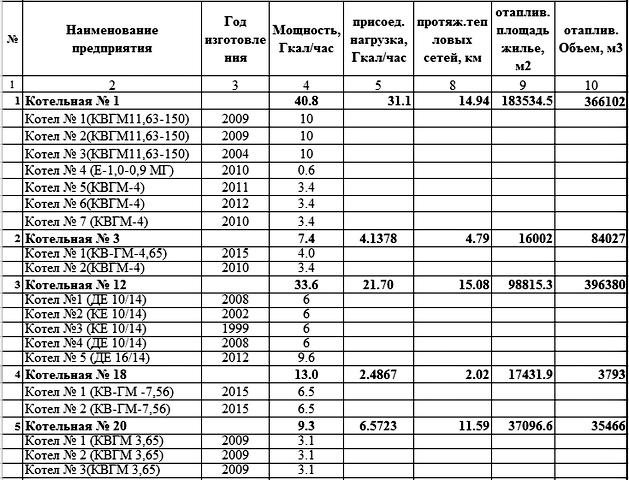 Щучинск Термо-Транзит