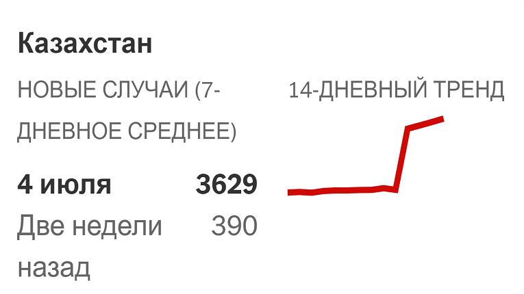 Казахстан занял 1 место  в мире по скорости распространения коронавируса